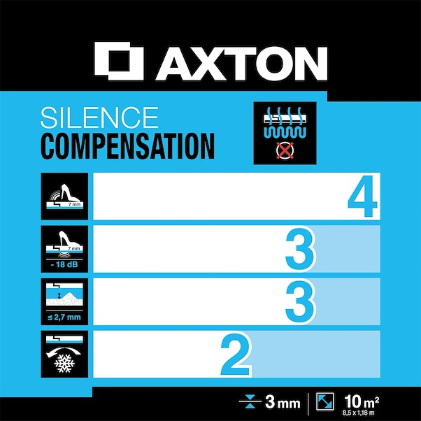 AXTON SILENCE COMPENSATION 3MM 10M²